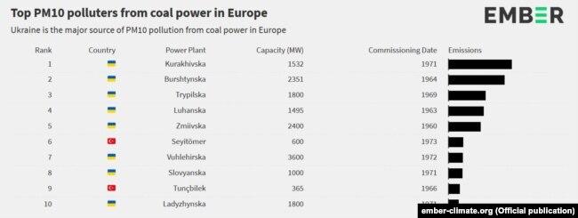 У першій десятці вугільних електростанцій – найбільших забруднювачів за PM10 українських відразу вісім. Ілюстрація: Ember
