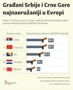 Infographic: Citizens of Serbia and Montenegro possess the most weapons in Europe