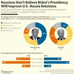 INFOGRAPHIC: Russians Don't Believe Biden's Presidency Will Improve U.S.-Russia Relations