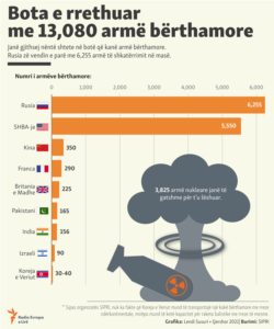 Kosovo: Infographics -- Nuclear weapons