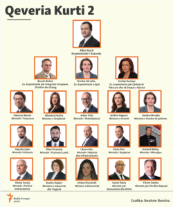 Kosovo: Infographics - The new Government of Kosovo