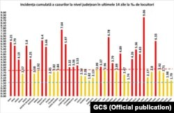 Romania - number of covid cases per county
