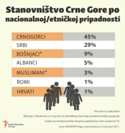 Infographic: Population of Montenegro by nationality / ethnicity