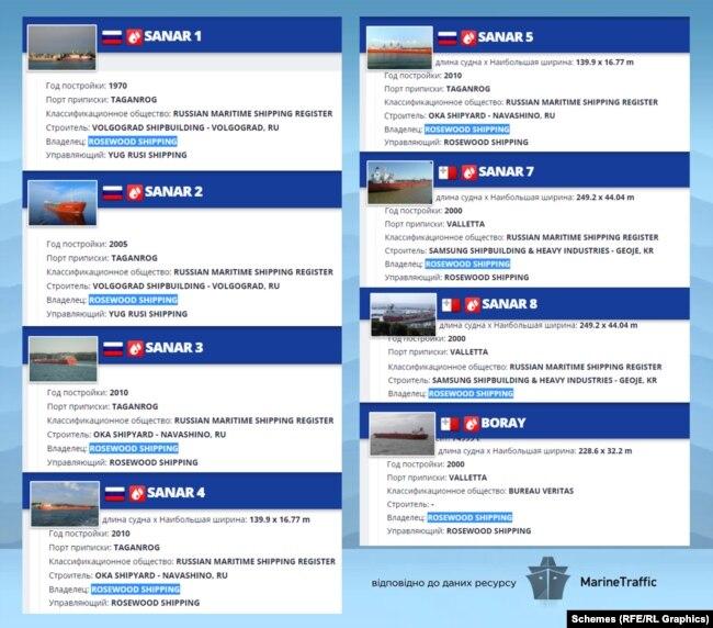 Оксана Марченко володіє 8 нафтовими танкерами через російську компанію Rosewood Shipping, яка займається морськими вантажоперевезеннями