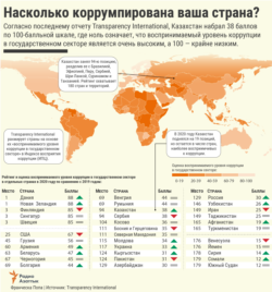 Infographics - Coruption - RUS