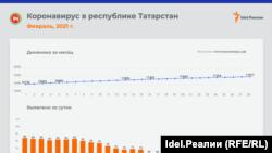 Коронавирус в Поволжье. Февраль-2021
