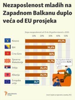 Infographic: Youth unemployment rate in the Western Balkan