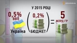 У США витрачають понад 3% ВВП на науку, в Україні – 0,5% (інфографіка)