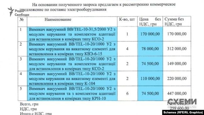 Якщо купувати у виробника, то вимикачі будуть вдвічі дешевші від загальної суми договору, укладеного обленерго із посередником