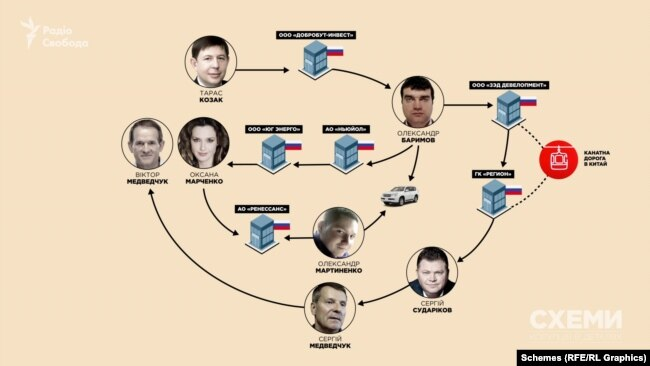 Опосередковані зв'язки між Медведчуком-Козаком і будівництвом на Амурі можна прослідкувати ще й через інвестора – ГК «Регіон» – і брата Віктора Медведчука Сергія