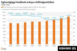 Egészségügyi kiadások aránya a magyar költségvetésben