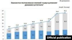 Ўзбекистон ташқи қарзининг ўсиш суръати - Марказий Банк