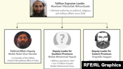A tálibok parancsnoki rendszere - 2021. augusztus 5.