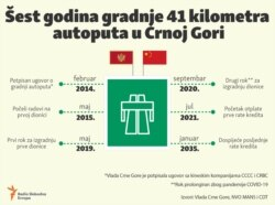 Infographic: Six years of construction 41 kilometers highway in Montenegro