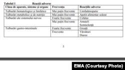 Reacțiile adverse de la vaccinul AstraZeneca