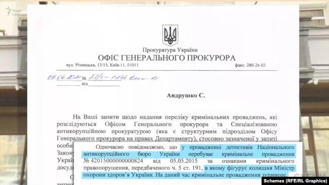 На сьогодні, за повідомленнями Офісу генпрокурора, кримінальне провадження, де фігурує Богатирьова, передали до НАБУ, і воно було призупинено