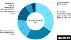 Gazeta.uz сайтида эълон қилинган мақоладан олинган инфографика