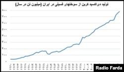 منبع آمار: پروژه جهانی کربن