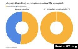 A turisztikai támogatások eloszlása