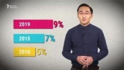 Шайлоо: 9% чектин тополоңу