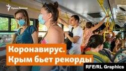 По данным подконтрольных Кремлю властей, за сутки 18 июля в Крыму зафиксировано 409 новых случаев заболевания коронавирусом, в Севастополе – 129