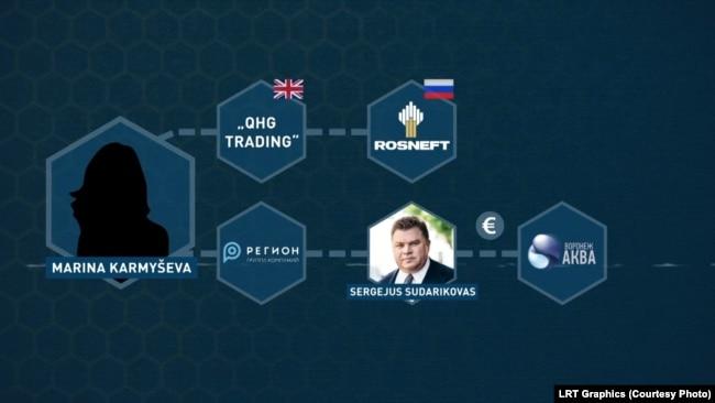 Кармишева має стосунок до групи інвестиційних компаній «Регіон»