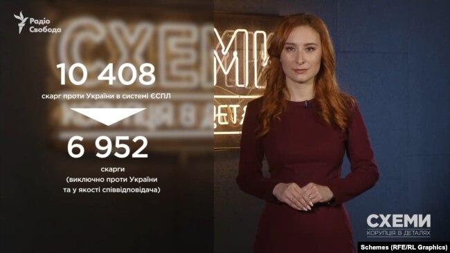 Із 10,5 тисяч скарг, поданих проти України до ЄСПЛ, переважна більшість – майже 7 тисяч – пов'язані з подіями на сході та в Криму.
