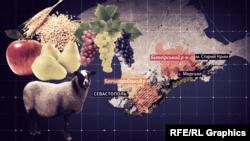 Районы развития сельского хозяйство в Крыму до начала Второй мировой войны