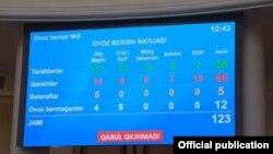 """Parlamentda ovoz berish natijasi aks etgan ekran, 27 -aprel, 2021(""""Milliy tiklanish"""" partiyasi raisi Alisher Qodirov Telegram-kanali)"""