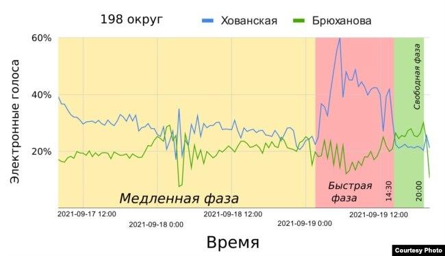 График вбросов в 198 избирательном округе из исследования, соавтором которого является Максим Гонгальский