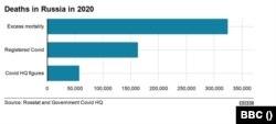 Numărul de decese din Rusia în 2020