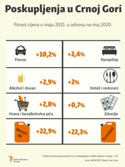 Infograhic-Price increases in Montenegro