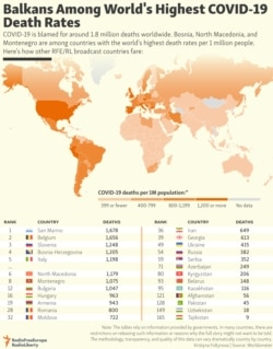 INFOGRAPHIC: Balkans Among World's Highest COVID-19 Death Rates