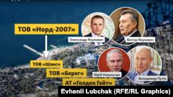 Ланцюжок компаній-власників маєтку на мисі Айя у Криму