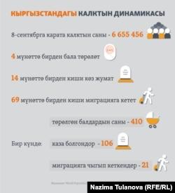Кыргызстандын демографиялык кыймылы
