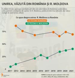Moldova, Unirea văzută din România și R. Moldova, 4 iunie 2021