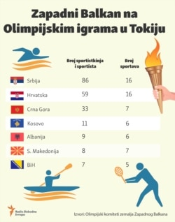 Infographic-Western Balkans at the Tokyo 2021 Summer Olympics
