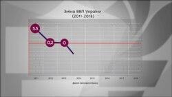 Як змінювався рівень ВВП України в останні роки?