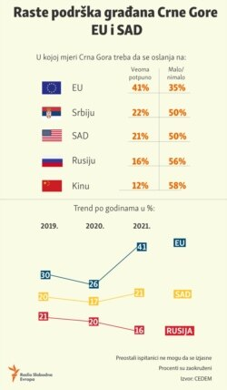 Infographic-The support of the citizens of Montenegro has increased towards EU and USA