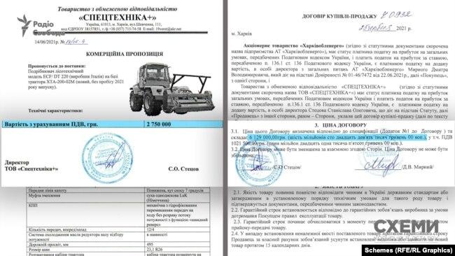 Згідно з документами, державне підприємство могло переплатити на двох тракторах понад пів мільйона
