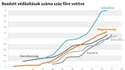 Beadott védőoltások száma száz főre vetítve grafikon
