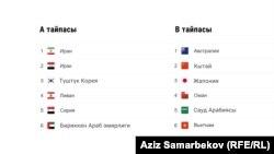 2022-жылы өтө турган Дүйнө чемпионатынын тандоо турунун 3-раундуна өткөн Азиянын 12 курама командасы.