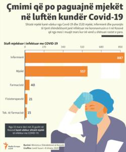 Kosovo: Info graphic - medical personnel in Kosovo with COVID-19