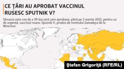 În ce țări a fost aprobat vaccinul Sputnik V