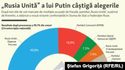 Noua structură a Dumei de stat, rezultate finale