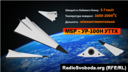 Характеристики «Авангарда», о которых заявляют в российском Минобороны