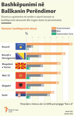 Infographic about the cooperation in Western Balkans