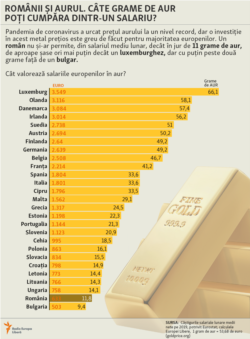 Romania - Average earnings in EU and gold