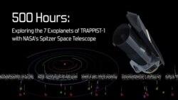 7 екзопланет у системі TRAPPIST-1 через космічний телескоп Спітцера НАСА