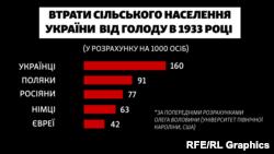 Попередні дані підрахунків втрат сільського населення України через надсмертність від голоду в 1933 році для п'яти найчисельніших національностей, у розрахунку на 1000 осіб